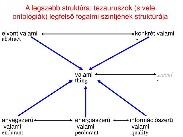 A legszebb struktúra: tezauruszok (s vele ontológiák) legfelső fogalmi szintjének struktúrája