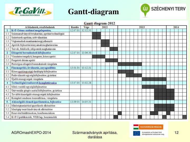 Gantt-diagram