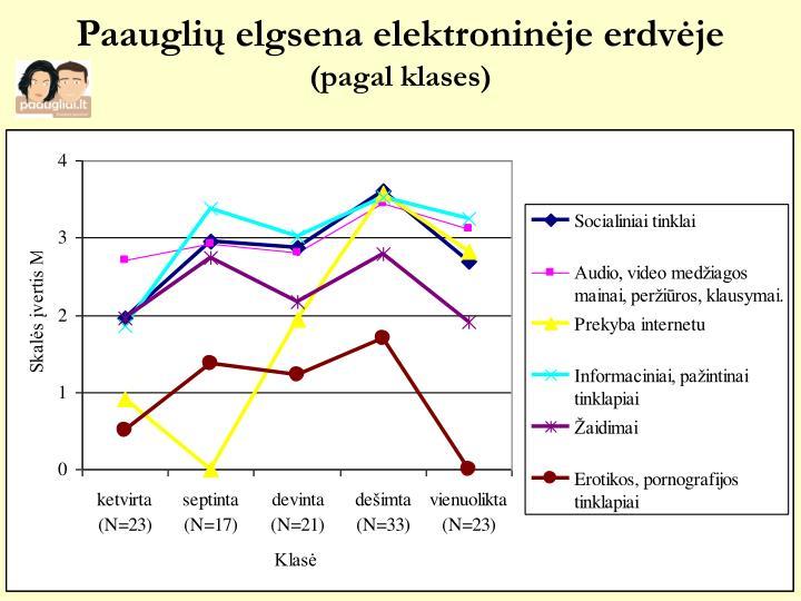 Paaugli elgsena elektronin je erdv je pagal klases