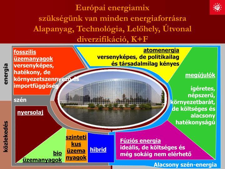 Európai energiamix