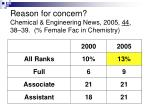 reason for concern chemical engineering news 2005 44 38 39 female fac in chemistry