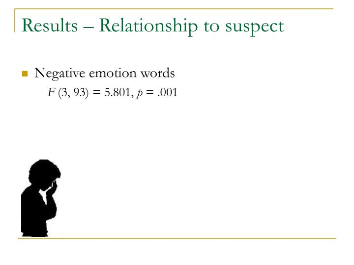 Results – Relationship to suspect