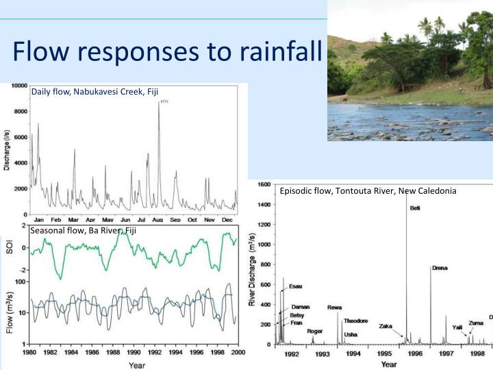 Flow responses to rainfall