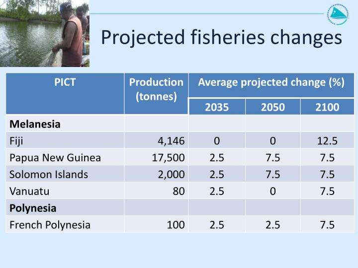 Projected fisheries changes
