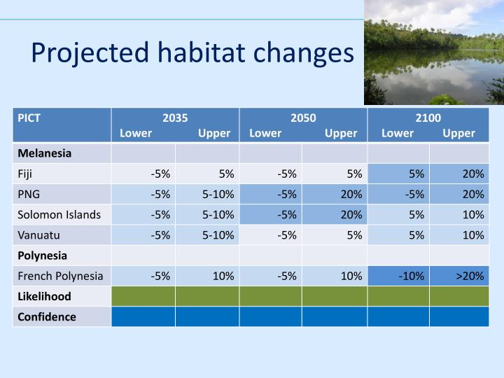 Projected habitat changes