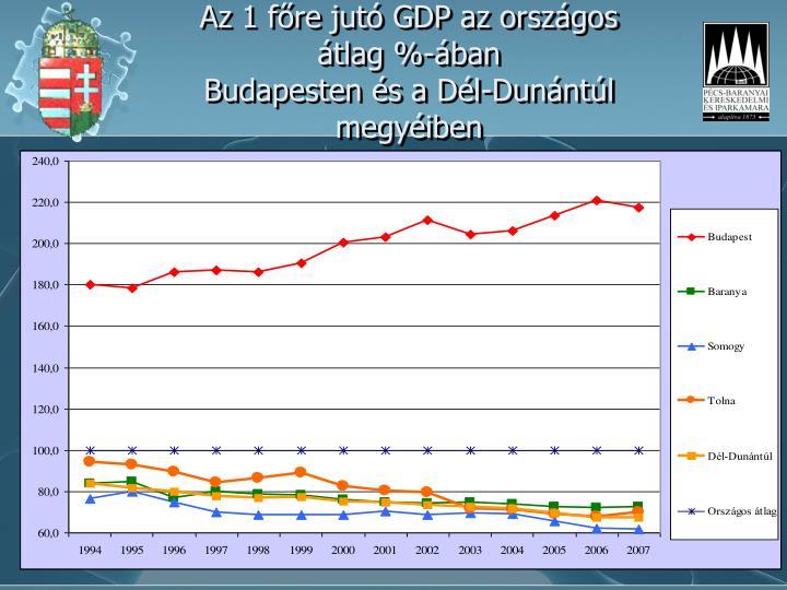 Az 1 főre jutó GDP az országos