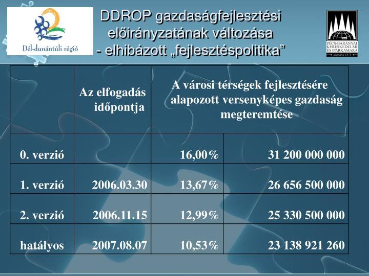 DDROP gazdaságfejlesztési előirányzatának változása