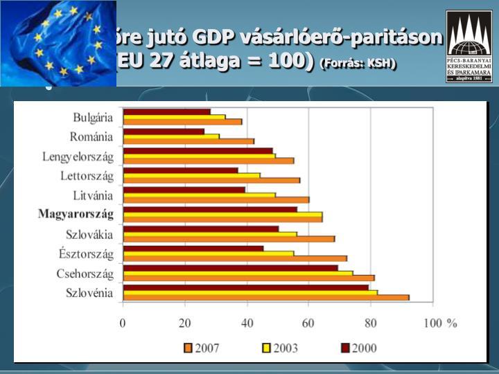 Egy főre jutó GDP vásárlóerő-paritáson (EU 27 átlaga = 100)