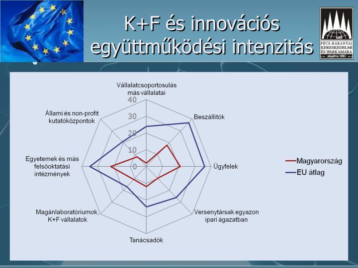 K+F és innovációs együttműködési intenzitás