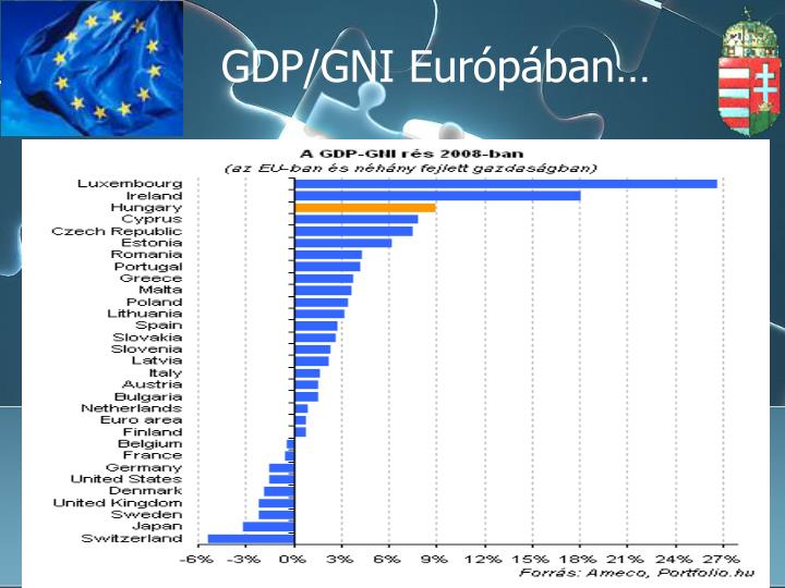 GDP/GNI Európában…