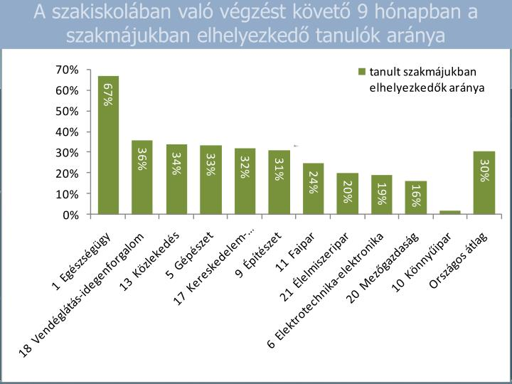 A szakiskolában való végzést követő 9 hónapban a szakmájukban elhelyezkedő tanulók aránya
