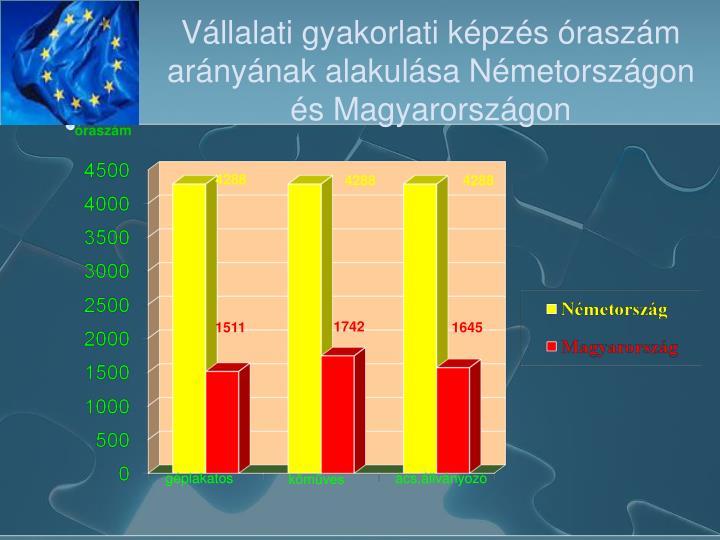 Vállalati gyakorlati képzés óraszám arányának alakulása Németországon és Magyarországon