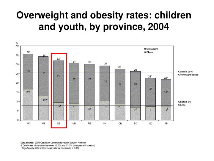Overweight and obesity rates: children and youth, by province, 2004