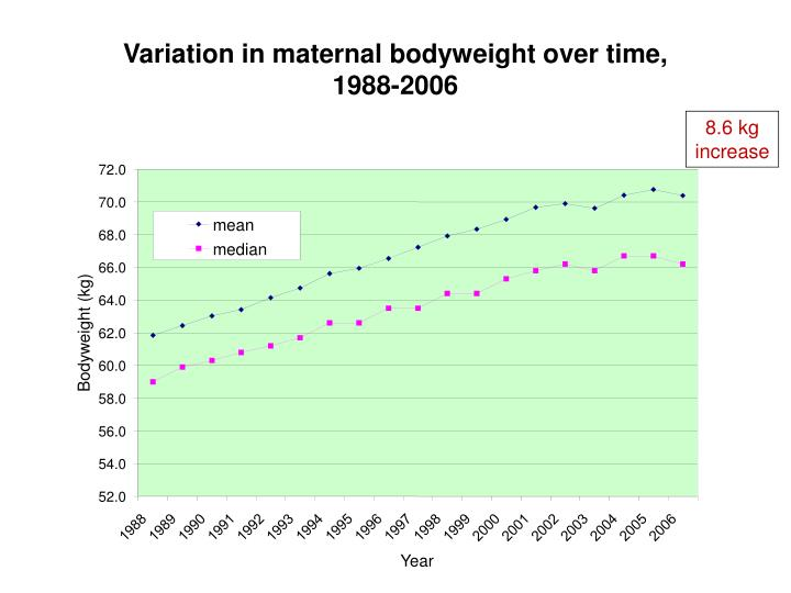 Variation in maternal bodyweight over time, 1988-2006