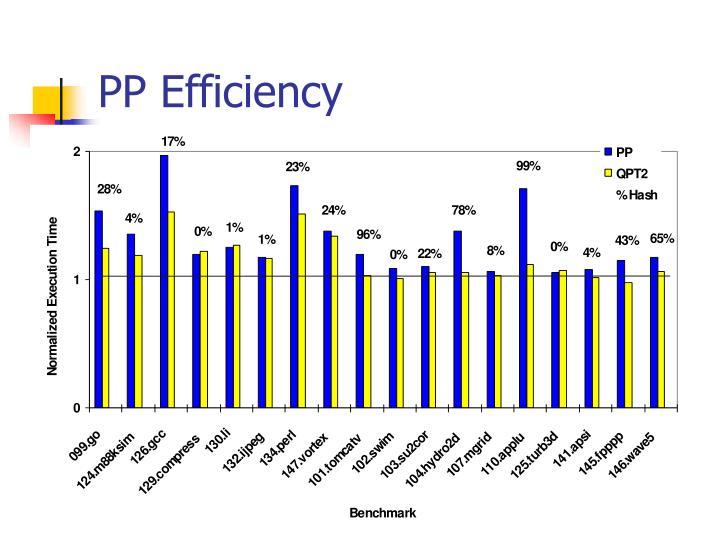 PP Efficiency