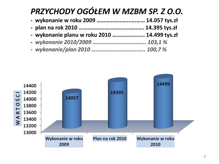 PRZYCHODY OGÓŁEM W MZBM SP. Z O.O.