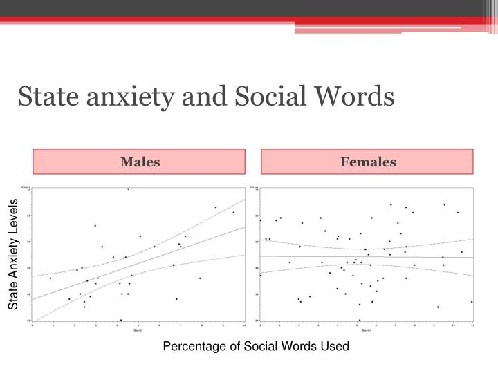 State anxiety and Social Words