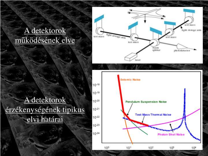 A detektorok működésének elve