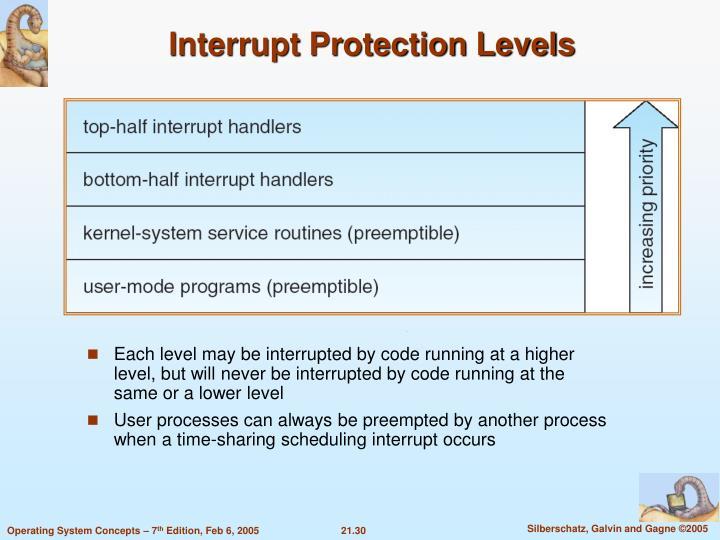 Interrupt Protection Levels