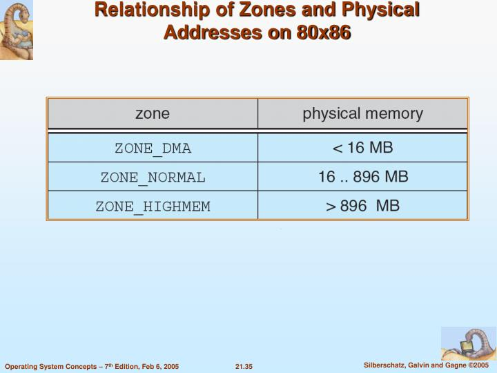 Relationship of Zones and Physical Addresses on 80x86