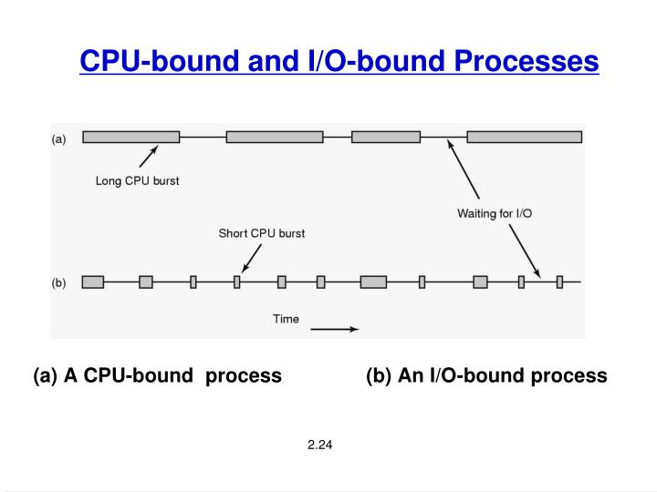 CPU-bound and I/O-bound Processes