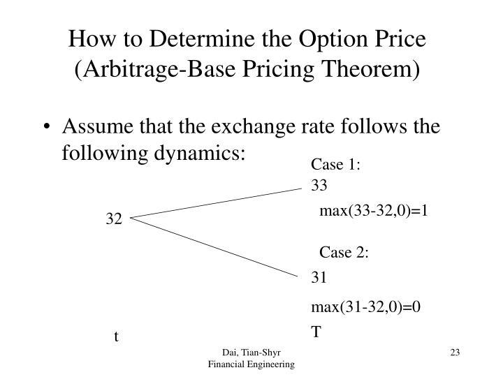 How to Determine the Option Price