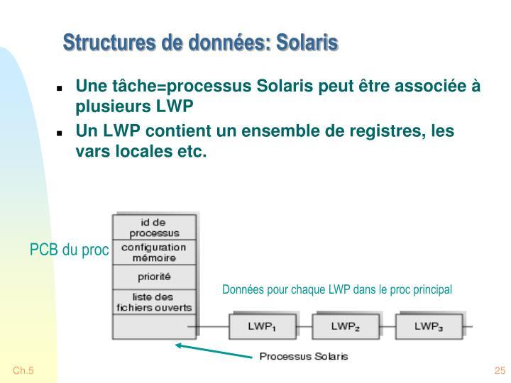 Structures de données: Solaris