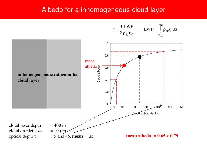 Albedo for a inhomogeneous cloud layer