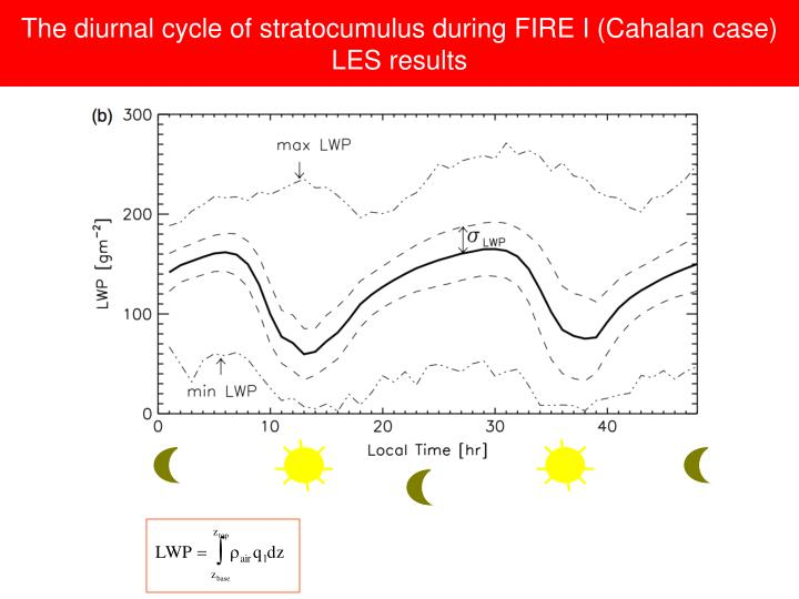 The diurnal cycle of stratocumulus during FIRE I (Cahalan case)