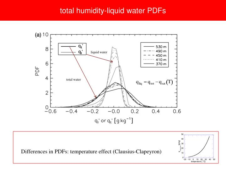 total humidity-liquid water PDFs