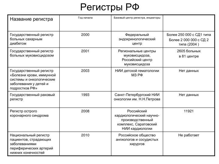Регистры РФ
