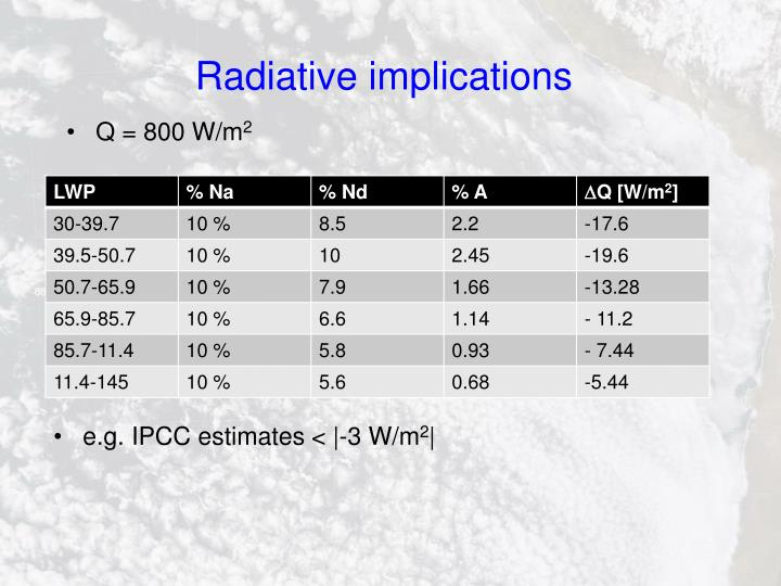 Radiative implications