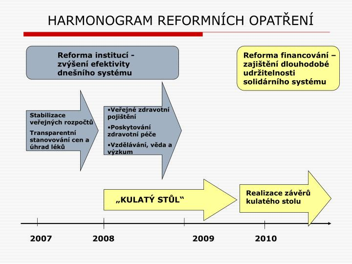 Harmonogram reformn ch opat en