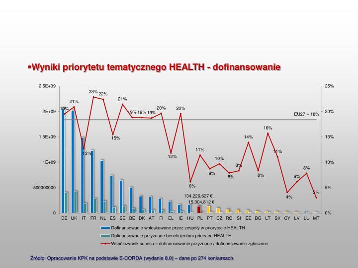 Wyniki priorytetu tematycznego HEALTH - dofinansowanie