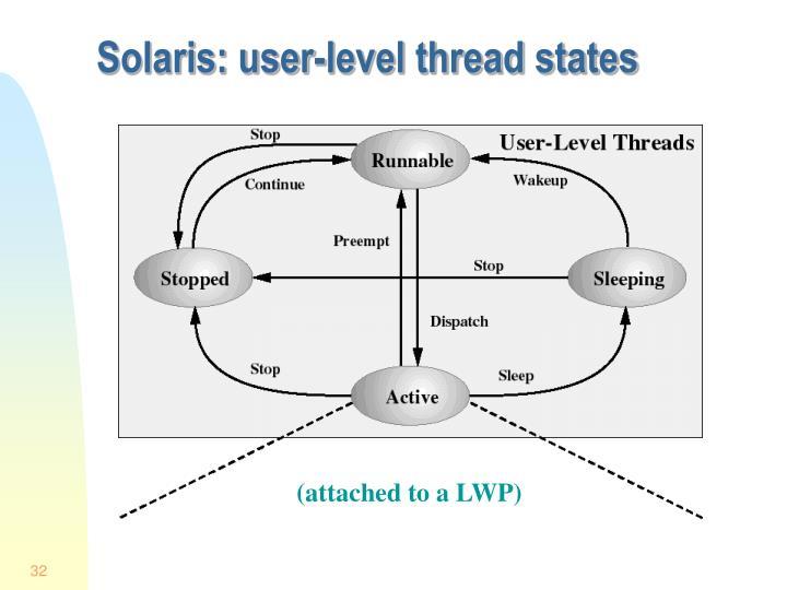 Solaris: user-level thread states