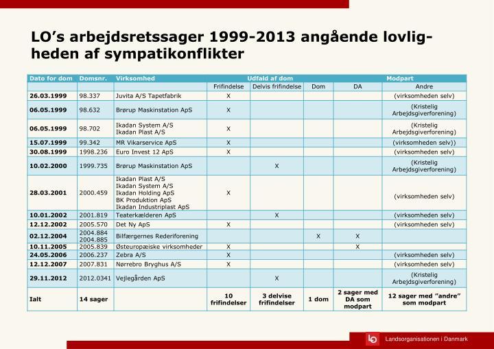 LO's arbejdsretssager 1999-2013 angående