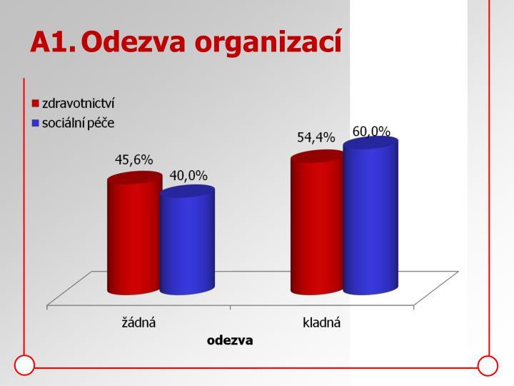 A1.Odezva organizací
