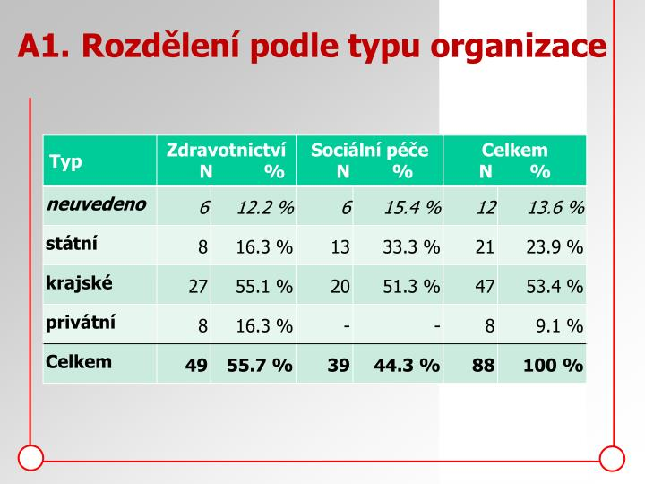 A1.Rozdělení podle typu organizace