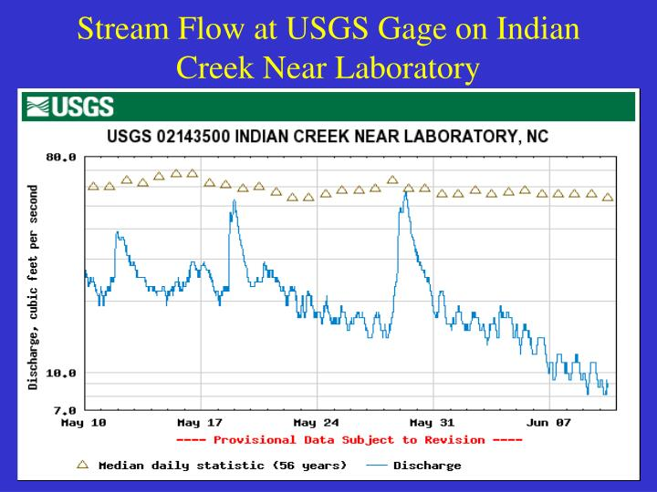 Stream Flow at USGS Gage on Indian Creek Near Laboratory