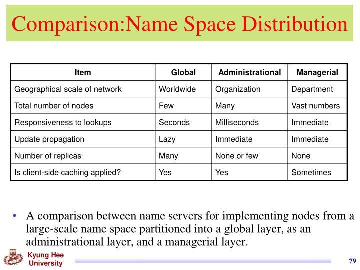 Comparison:Name Space Distribution