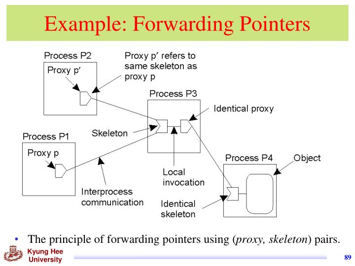 Example: Forwarding Pointers