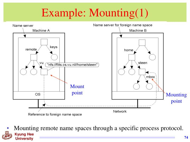 Example: Mounting(1)