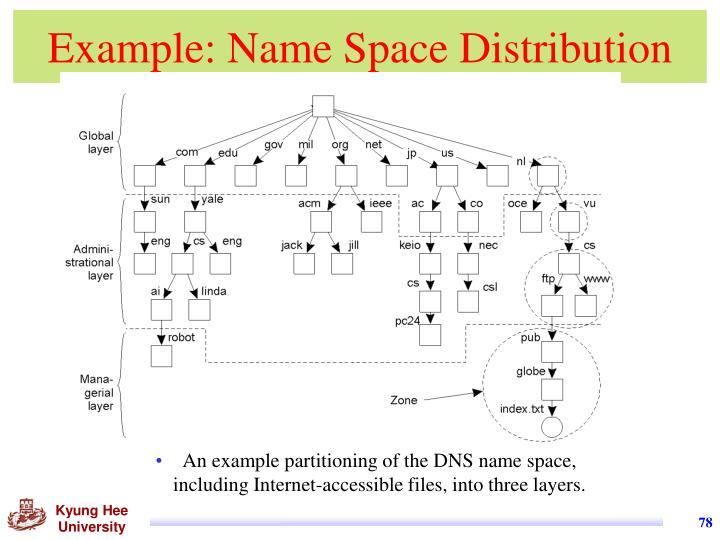 Example: Name Space Distribution