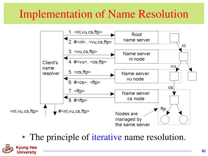 Implementation of Name Resolution
