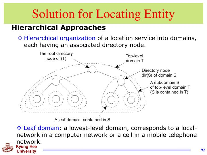 Solution for Locating Entity