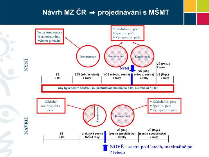 Návrh MZ ČR      projednávání s MŠMT