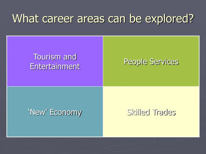 What career areas can be explored?