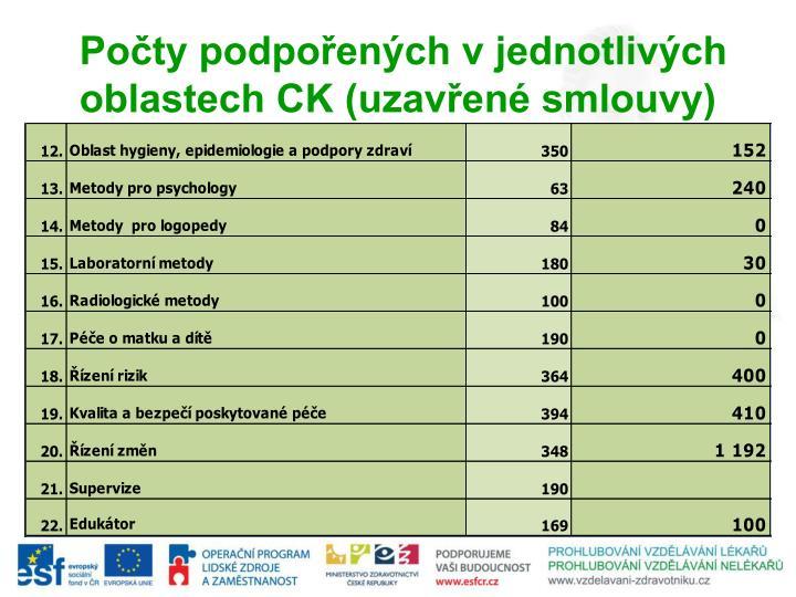Počty podpořených v jednotlivých oblastech CK (uzavřené smlouvy)