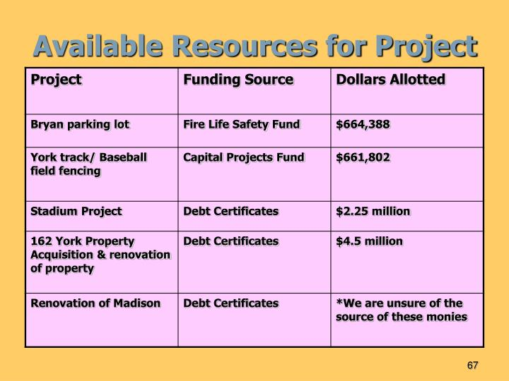 Available Resources for Project