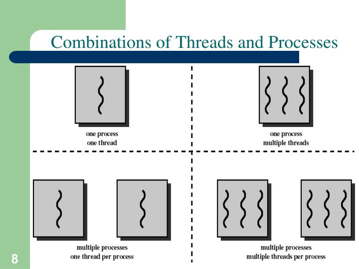 Combinations of Threads and Processes